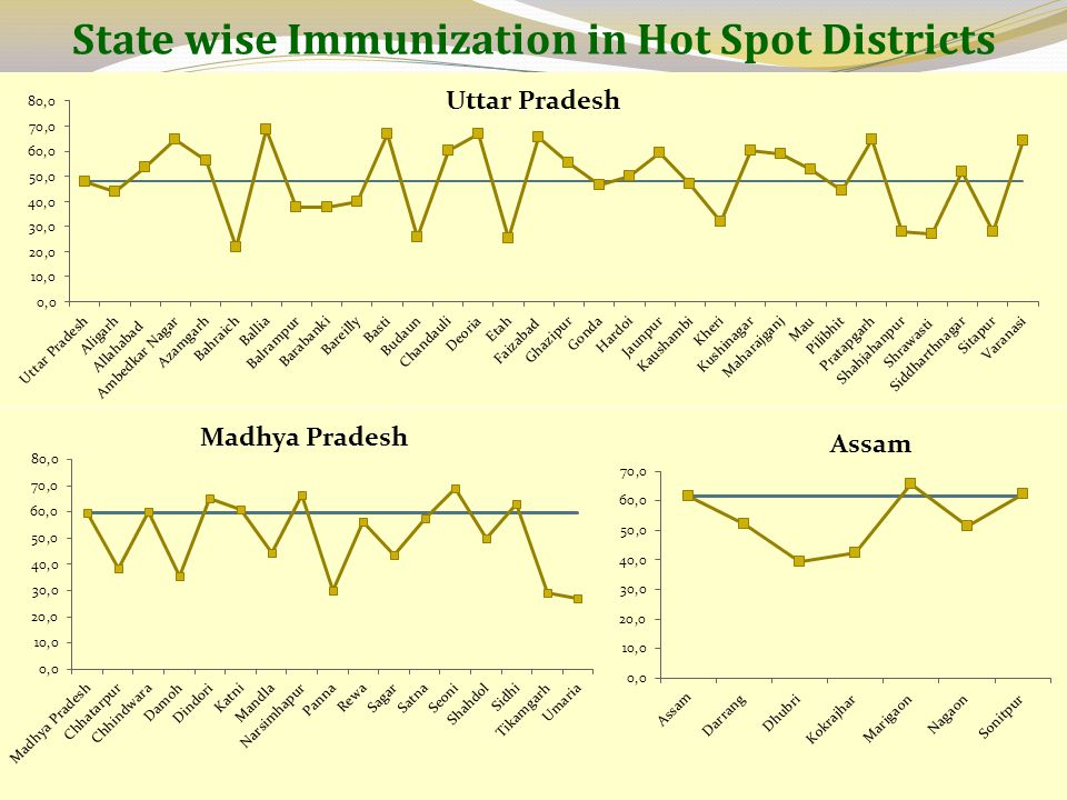 State wise Immunization in Hot Spot Districts