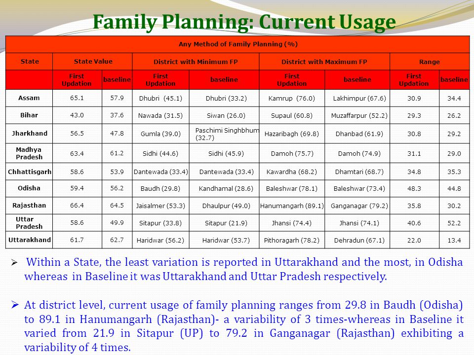 Family Planning: Current Usage