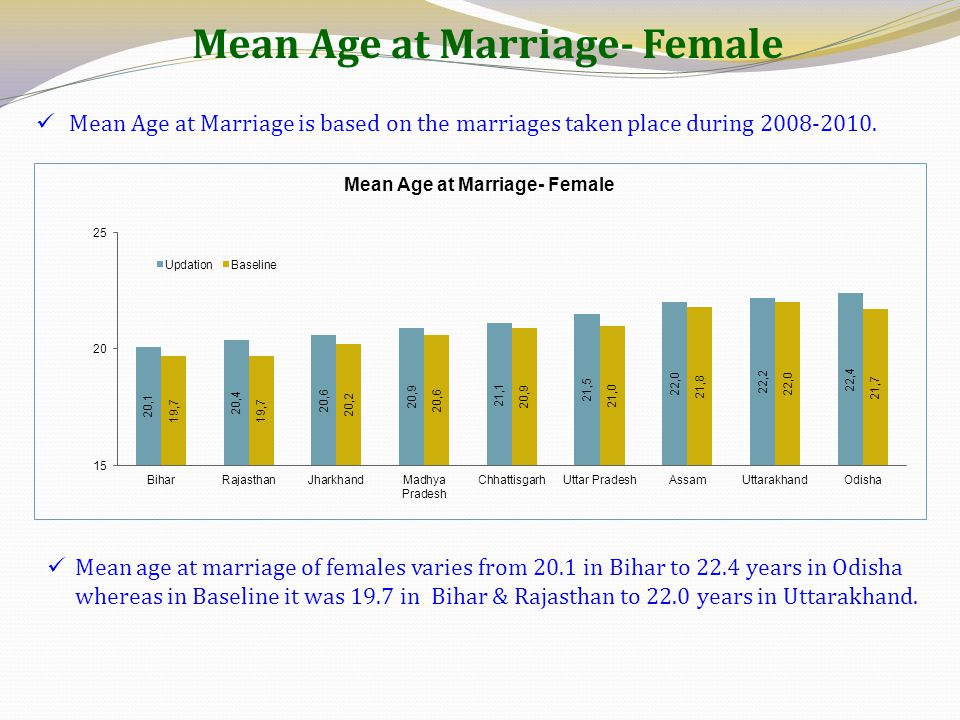 Mean Age at Marriage- Female