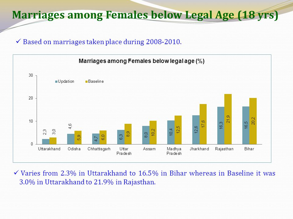 Marriages among Females below Legal Age (18 yrs)