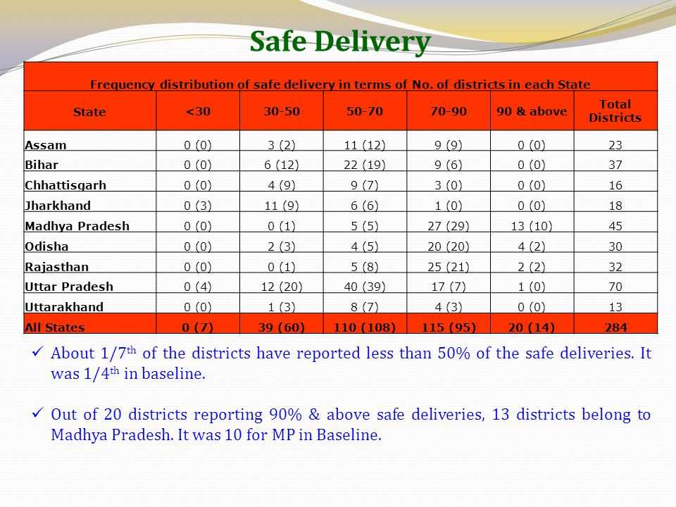 Safe Delivery Frequency distribution of safe delivery in terms of No. of districts in each State. State.
