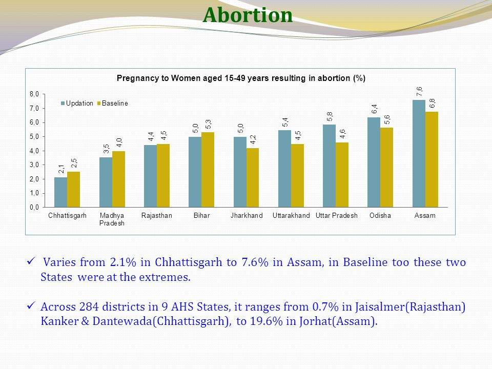 Abortion Varies from 2.1% in Chhattisgarh to 7.6% in Assam, in Baseline too these two States were at the extremes.