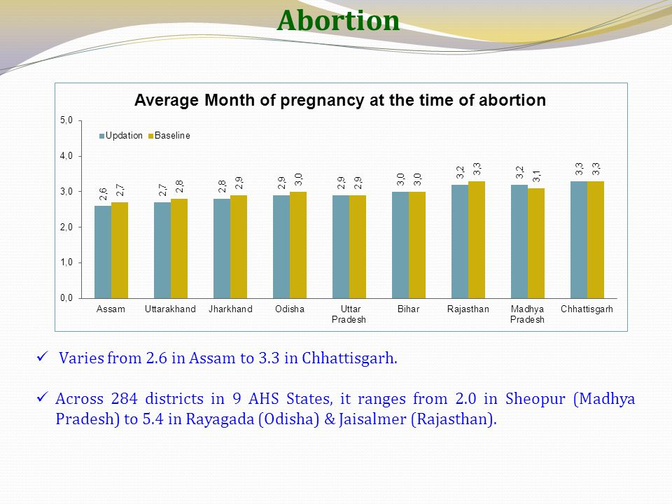 Abortion Varies from 2.6 in Assam to 3.3 in Chhattisgarh.