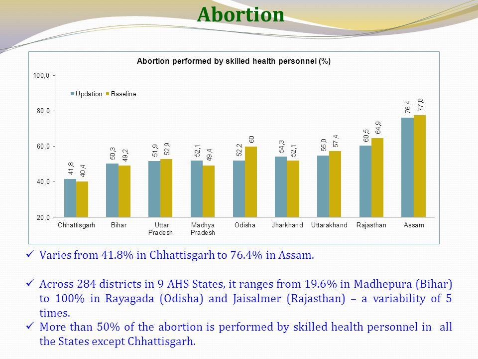 Abortion Varies from 41.8% in Chhattisgarh to 76.4% in Assam.