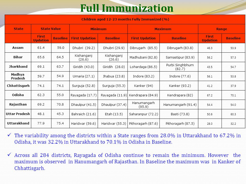 Children aged 12-23 months Fully Immunized (%)