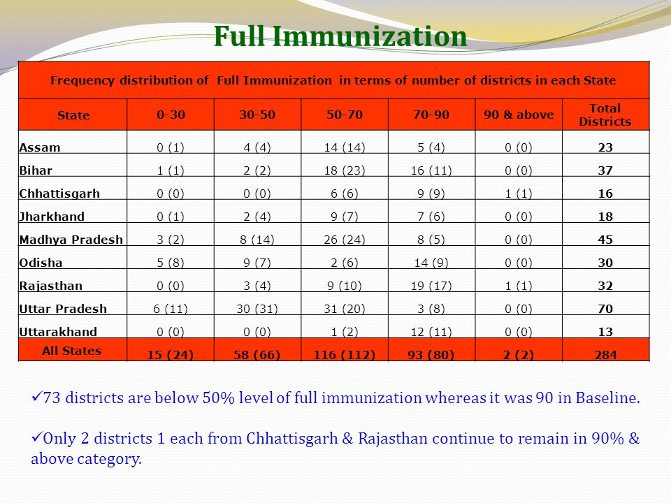 Full Immunization Frequency distribution of Full Immunization in terms of number of districts in each State.