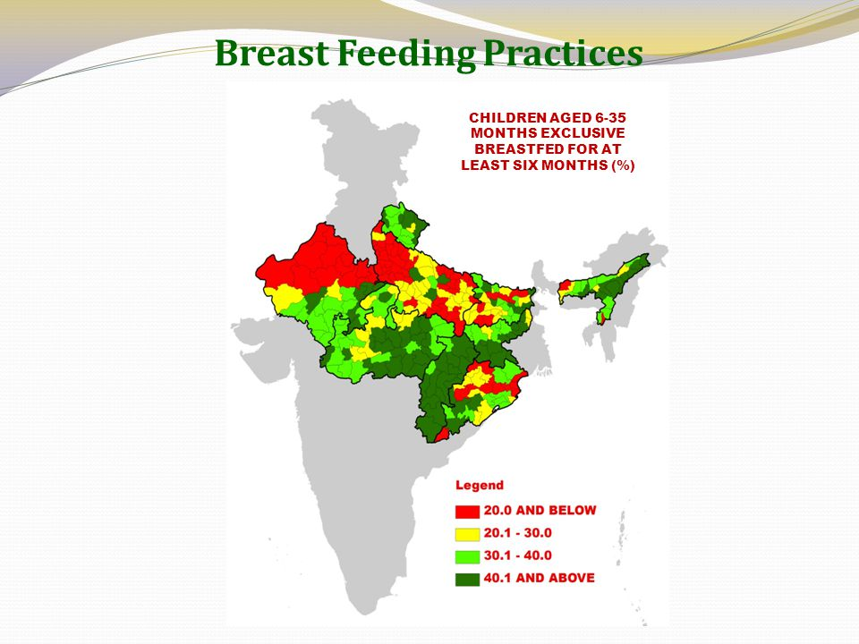 Breast Feeding Practices