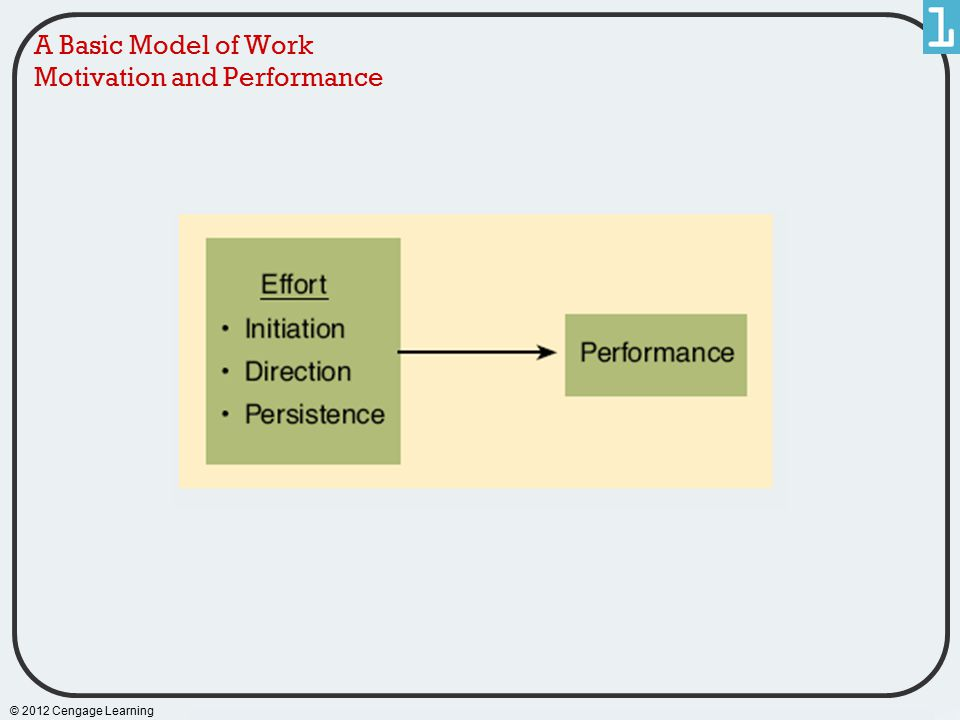 A Basic Model of Work Motivation and Performance