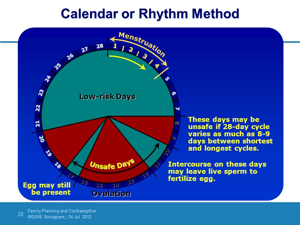 Calendar or Rhythm Method