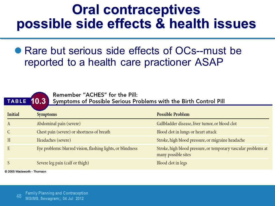 Oral contraceptives possible side effects & health issues