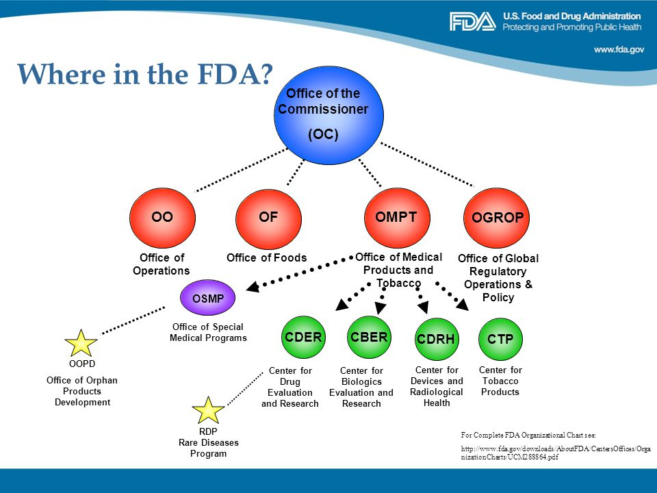 Experts with FDA and Standards Compliance - SoftwareCPR