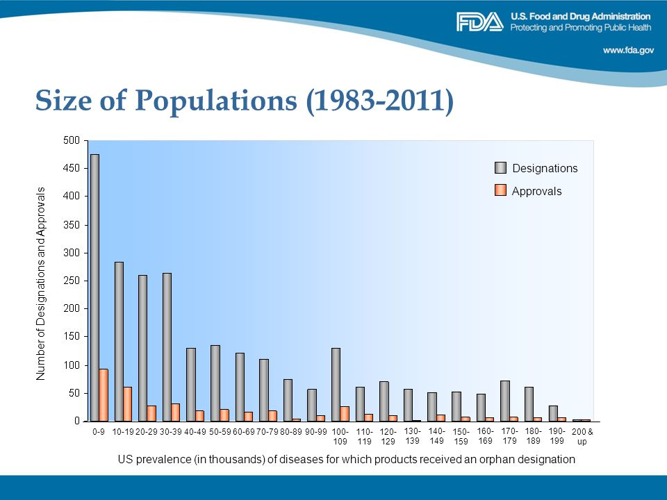 Size of Populations (1983-2011)