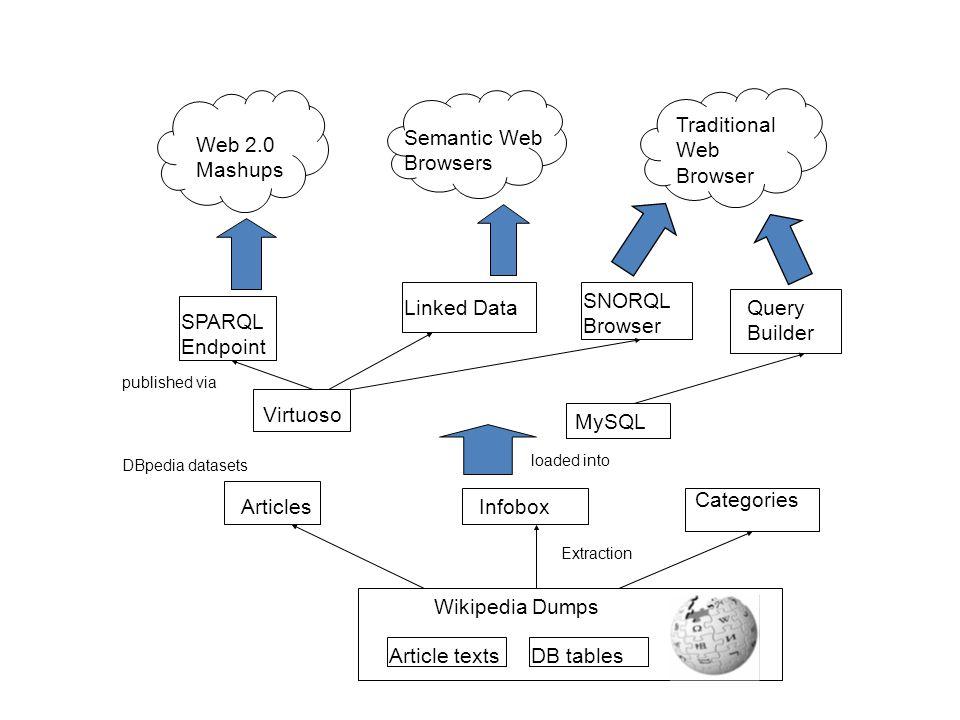 Traditional Web Browser Web 2.0 Mashups Semantic Web Browsers SPARQL