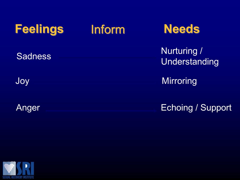 Feelings Inform Needs Sadness Joy Anger Nurturing / Understanding