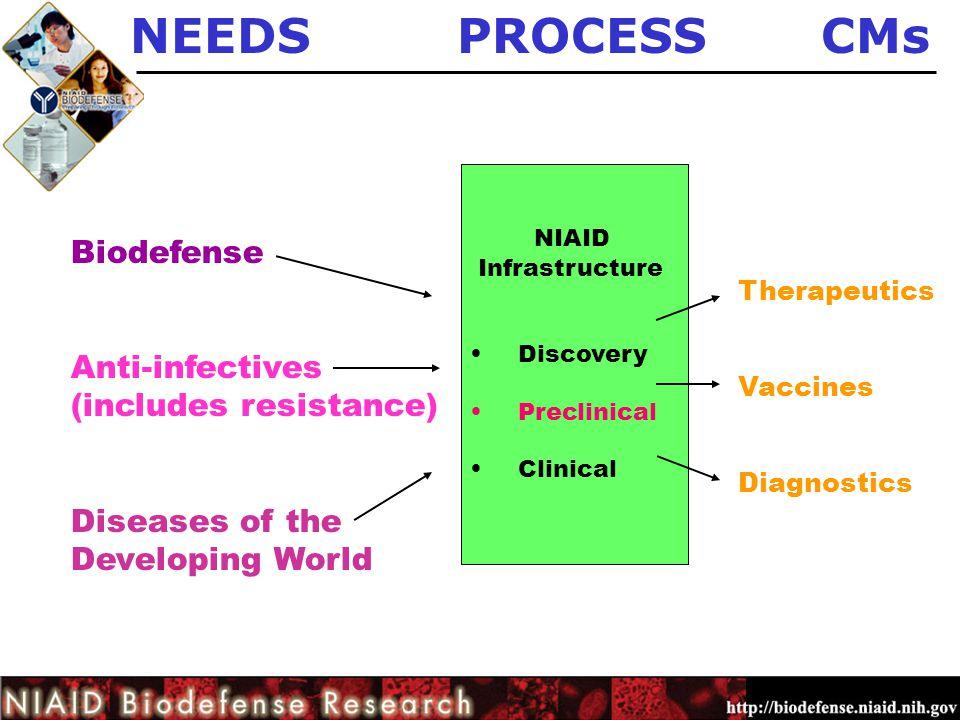 NEEDS PROCESS CMs Biodefense NIAID Anti-infectives