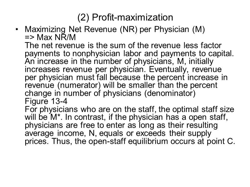 (2) Profit-maximization
