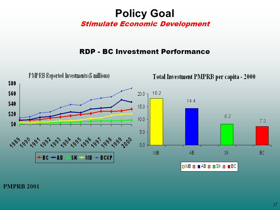 RDP - BC Investment Performance