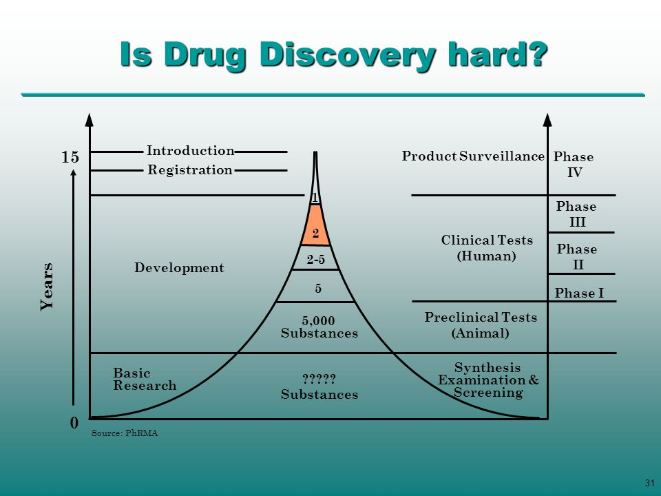 Is Drug Discovery hard 15 Years Introduction Product Surveillance