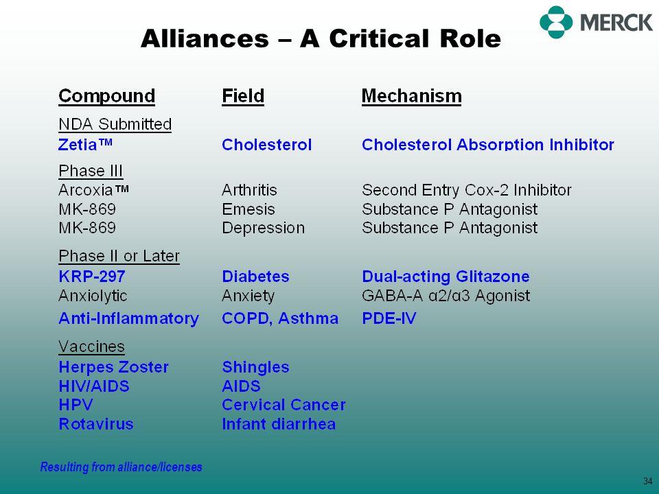 Alliances – A Critical Role