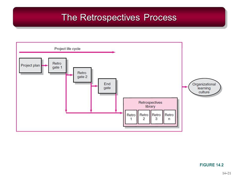 The Retrospectives Process