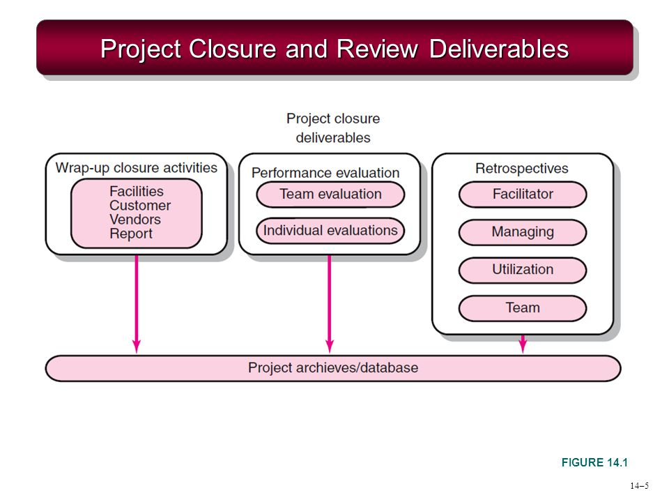 Project Closure and Review Deliverables