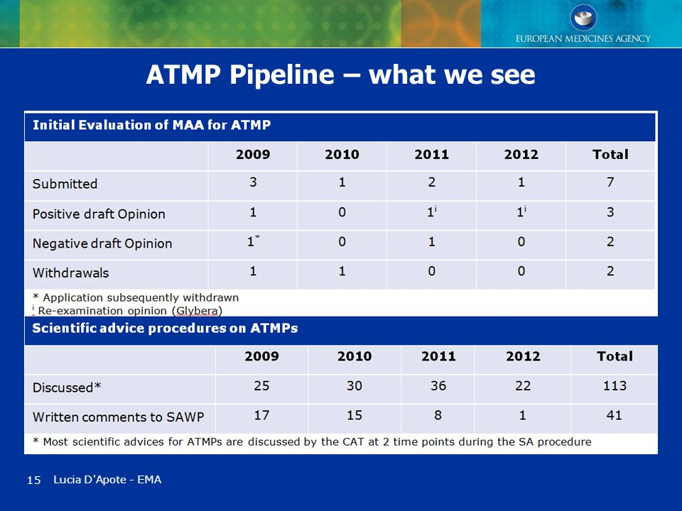 ATMP Pipeline – what we see