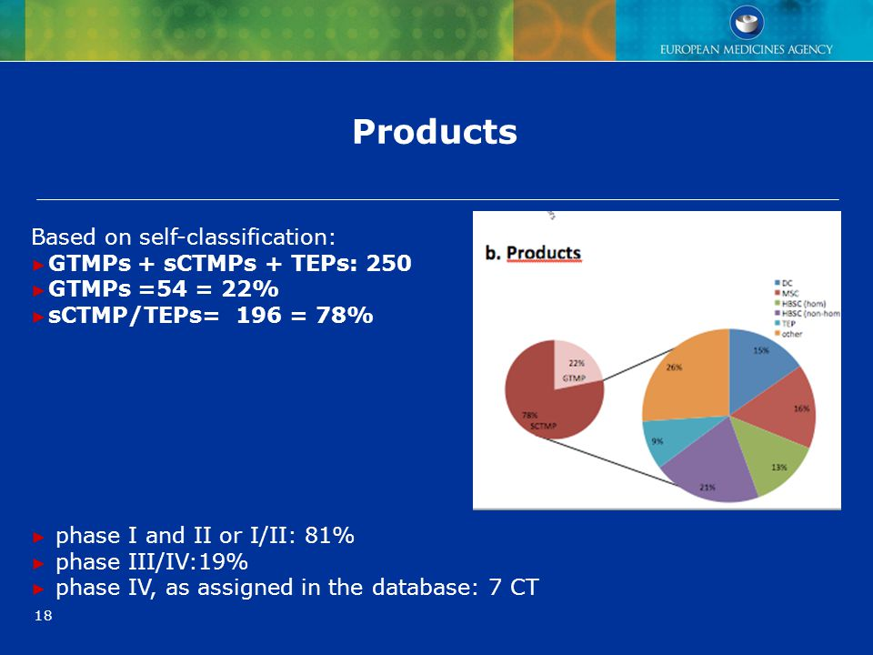Products Based on self-classification: GTMPs + sCTMPs + TEPs: 250