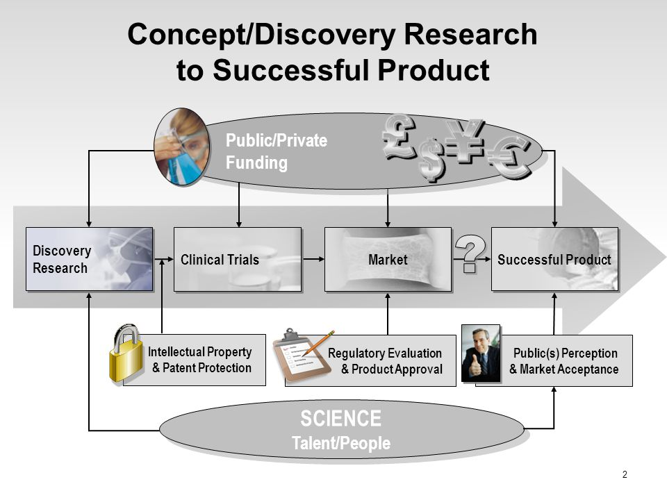 Concept/Discovery Research to Successful Product
