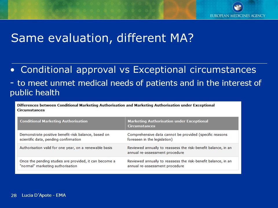 Same evaluation, different MA