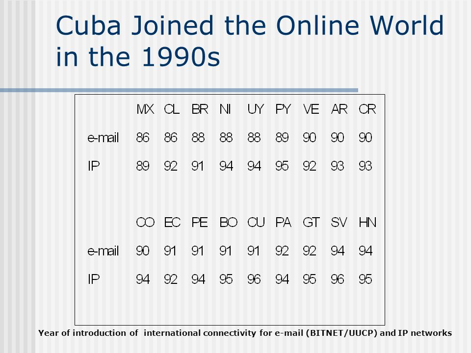 Cuba Joined the Online World in the 1990s