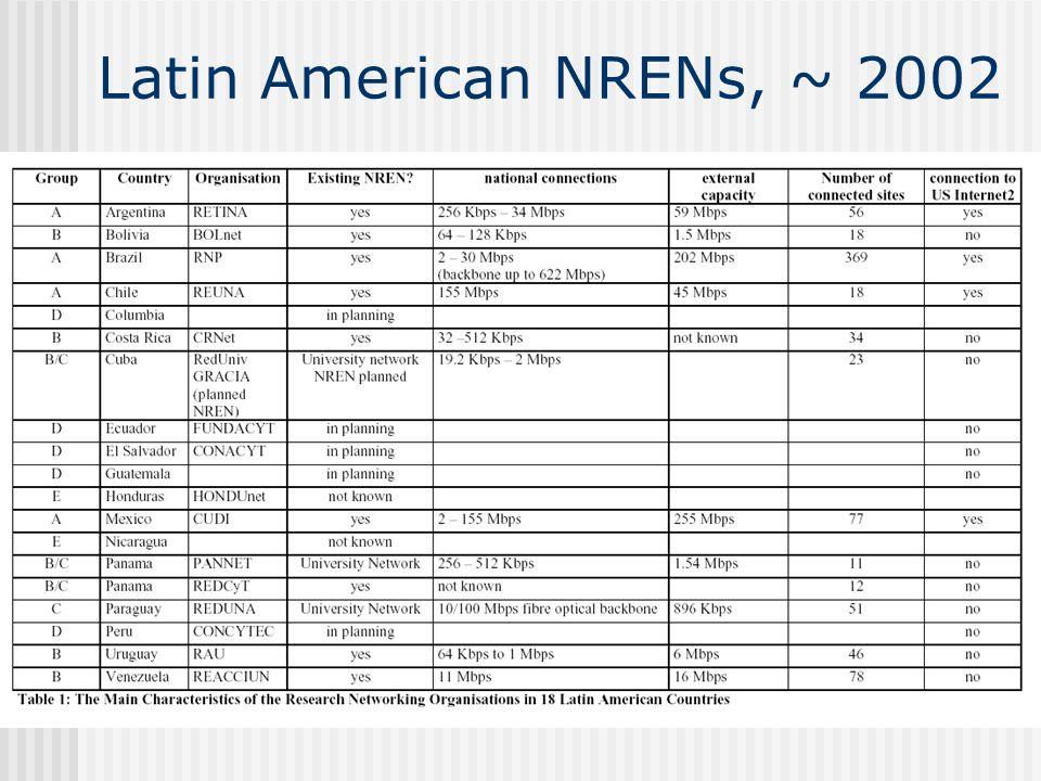 Latin American NRENs, ~ 2002