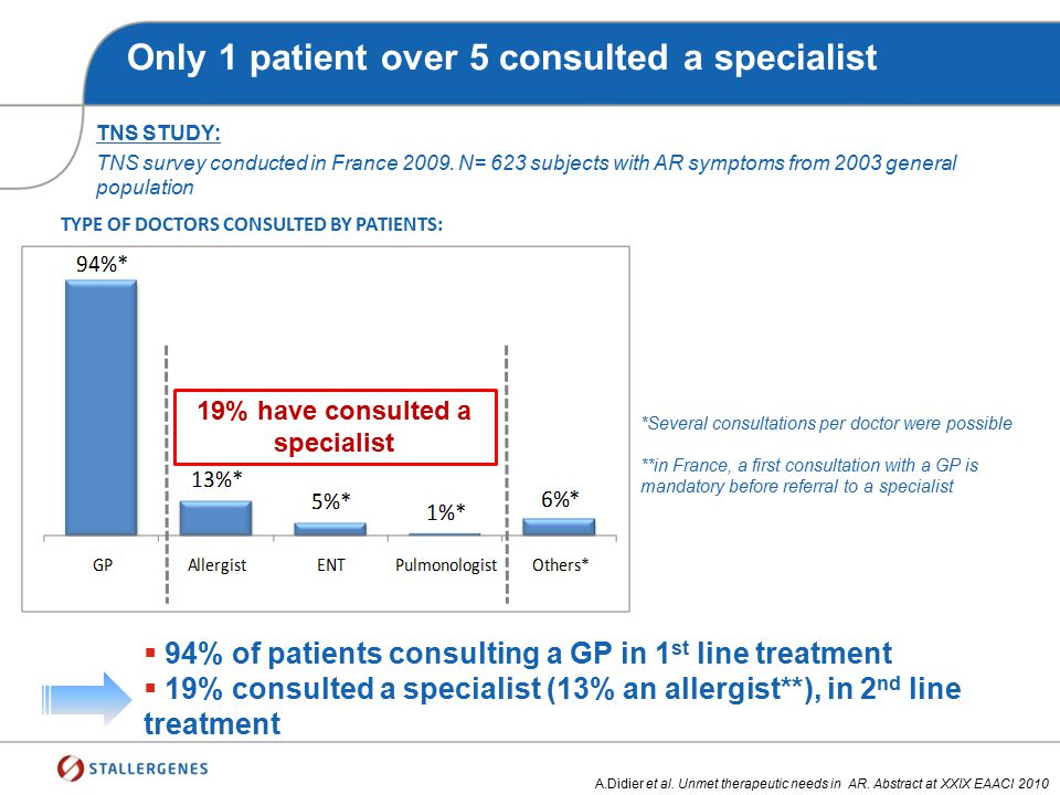 19% have consulted a specialist