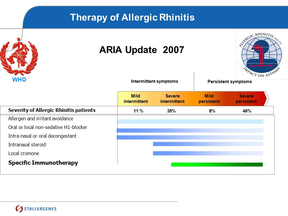 Therapy of Allergic Rhinitis
