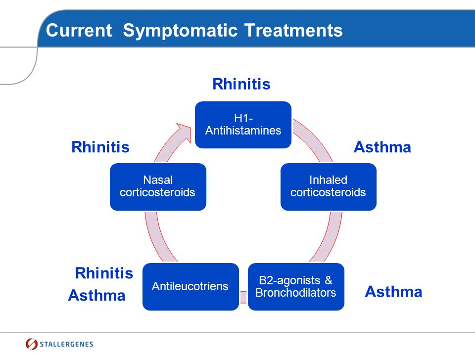 Current Symptomatic Treatments