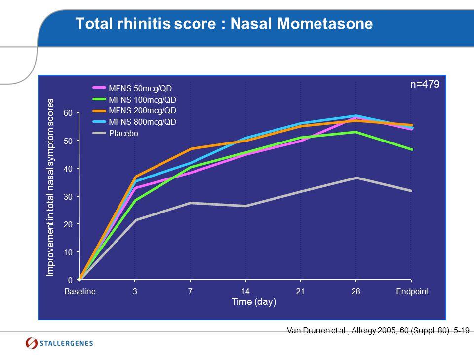 Total rhinitis score : Nasal Mometasone