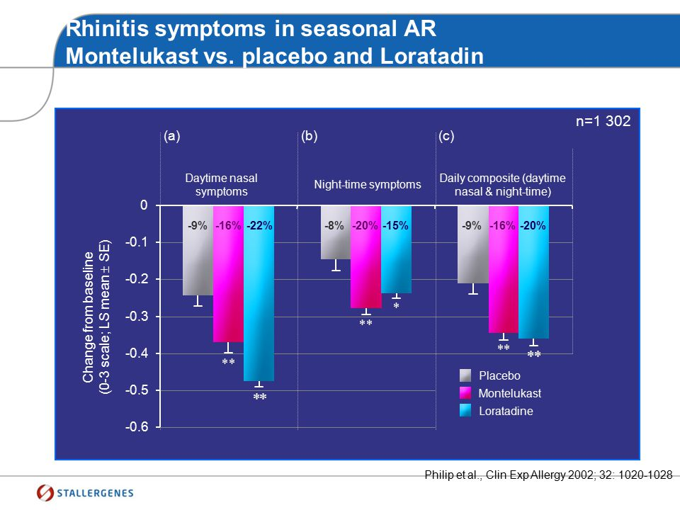 Rhinitis symptoms in seasonal AR Montelukast vs. placebo and Loratadin