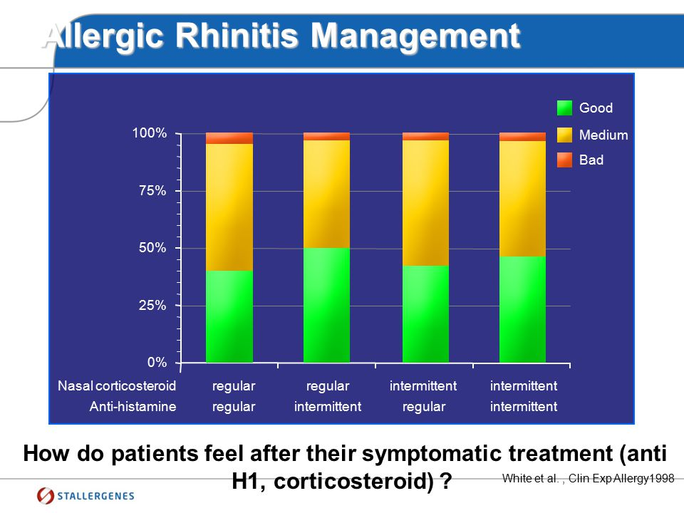 Allergic Rhinitis Management