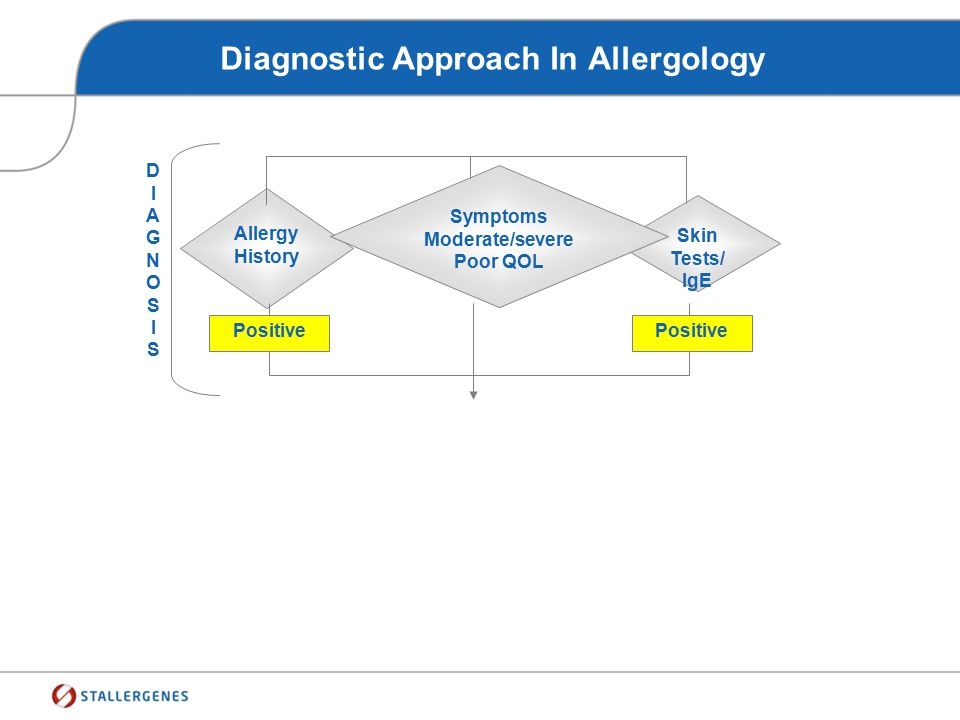 Diagnostic Approach In Allergology