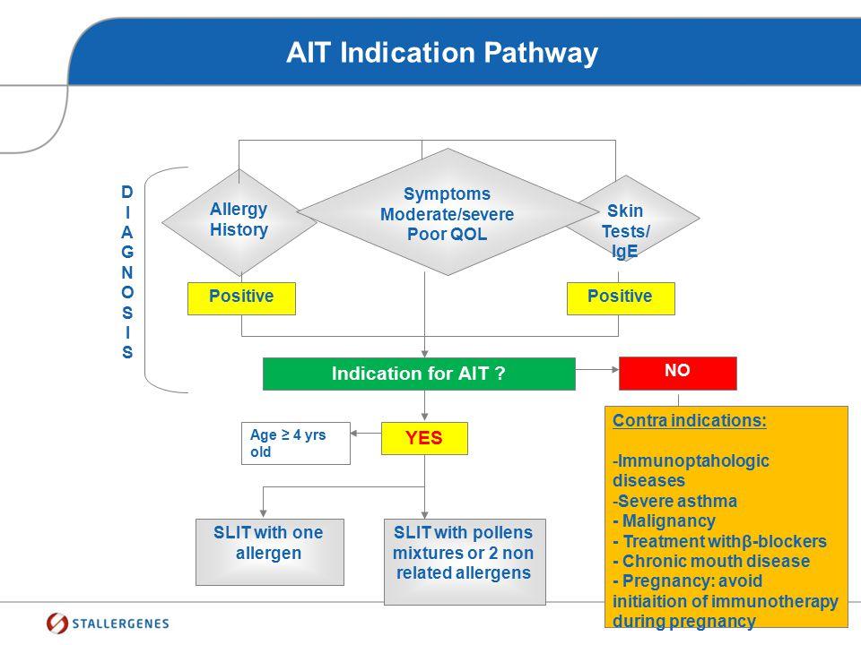 AIT Indication Pathway