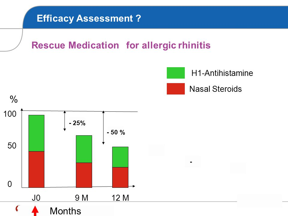 Rescue Medication for allergic rhinitis