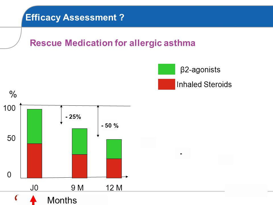 Rescue Medication for allergic asthma
