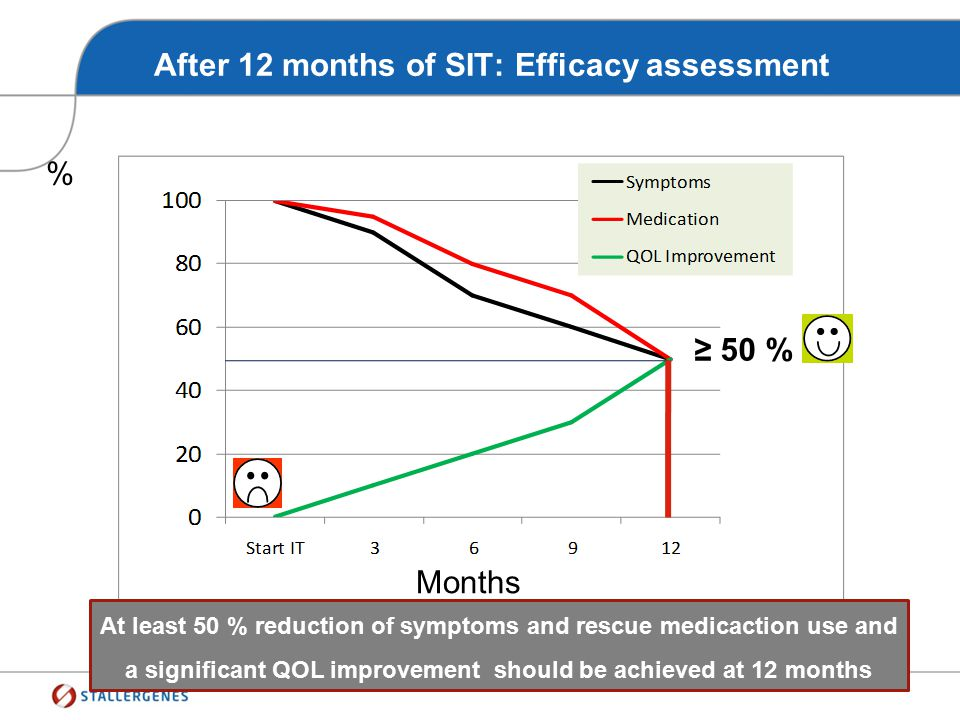 After 12 months of SIT: Efficacy assessment