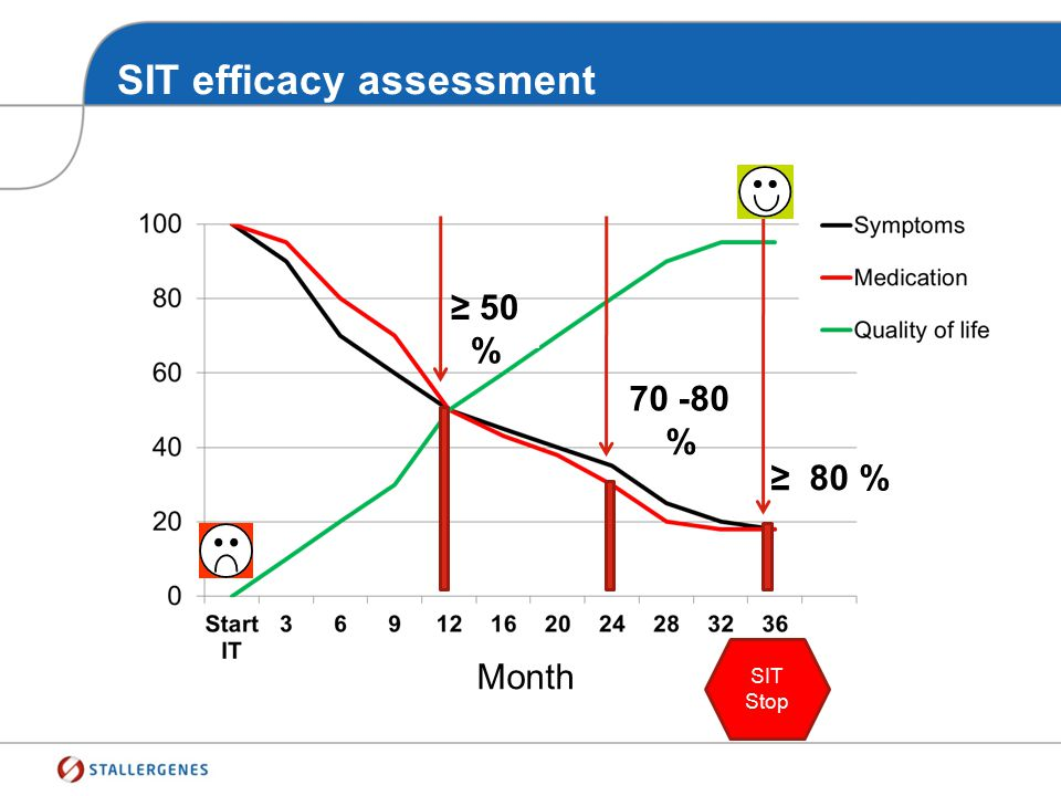 SIT efficacy assessment