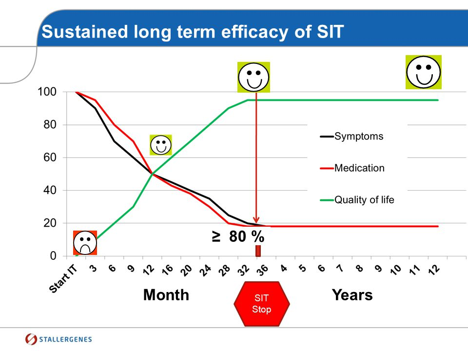 Sustained long term efficacy of SIT