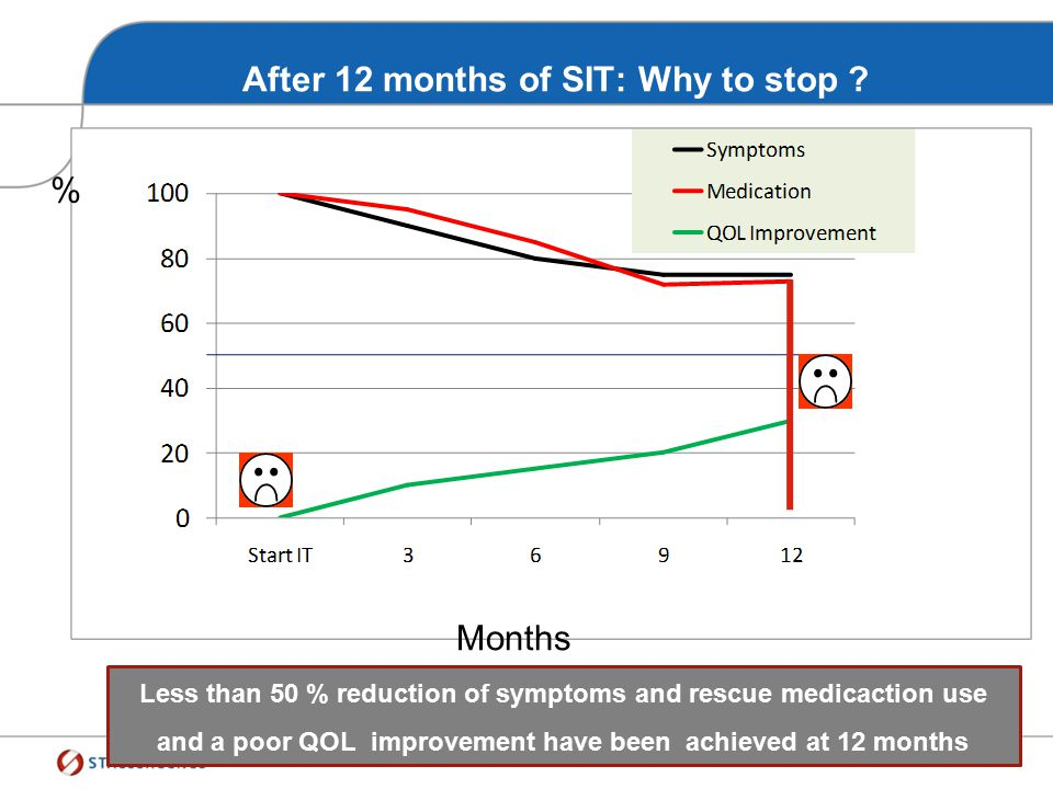After 12 months of SIT: Why to stop