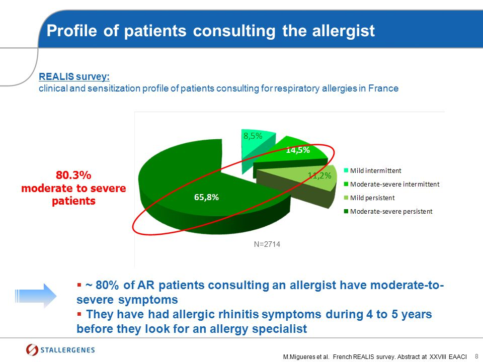Profile of patients consulting the allergist