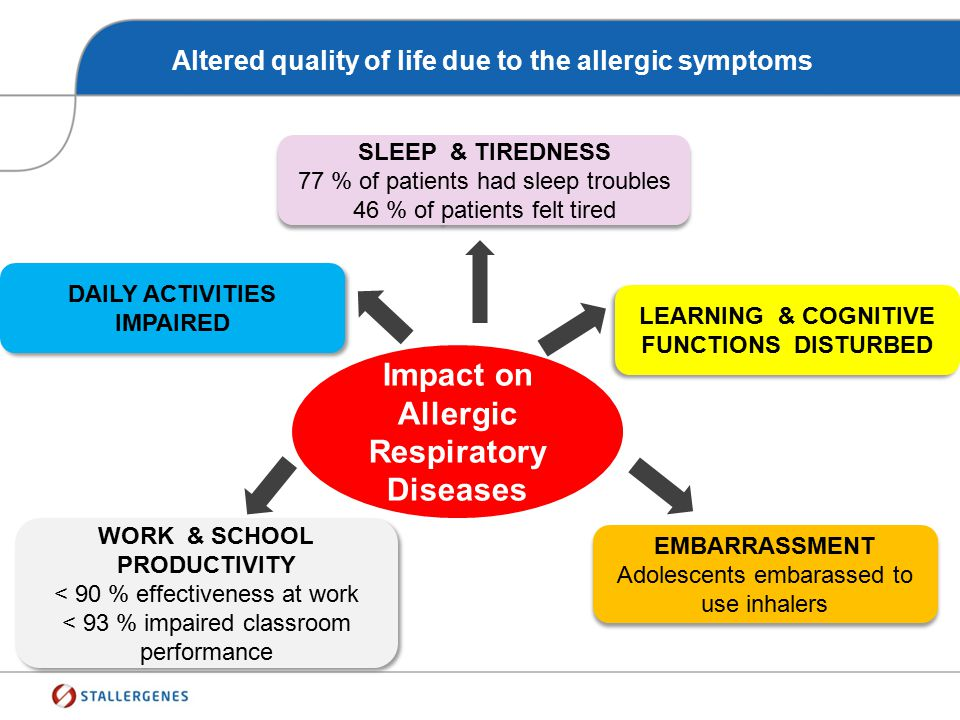 Altered quality of life due to the allergic symptoms