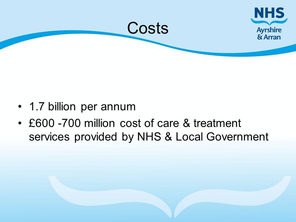 Costs 1.7 billion per annum