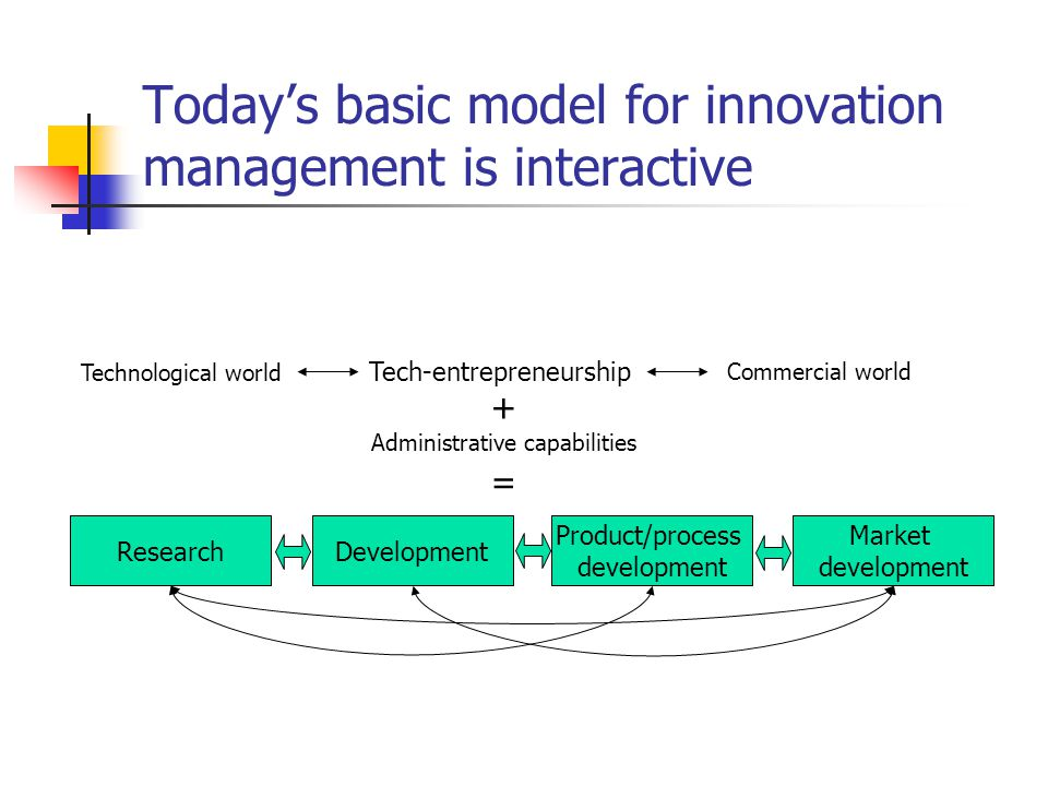 Today's basic model for innovation management is interactive
