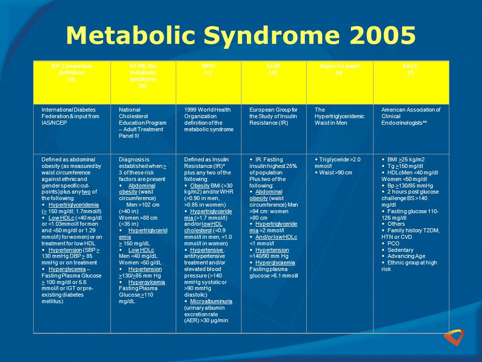 IDF Consensus definition ATPIII: the metabolic syndrome